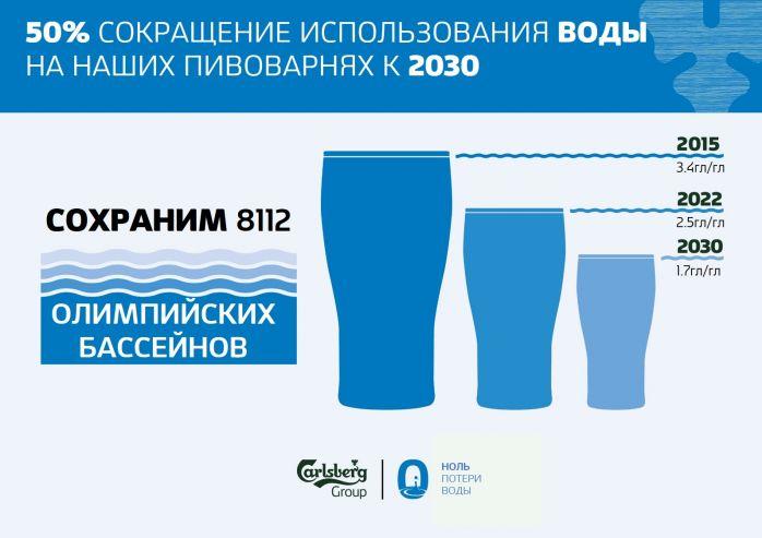 «Балтика» инвестирует в сохранение водных ресурсов