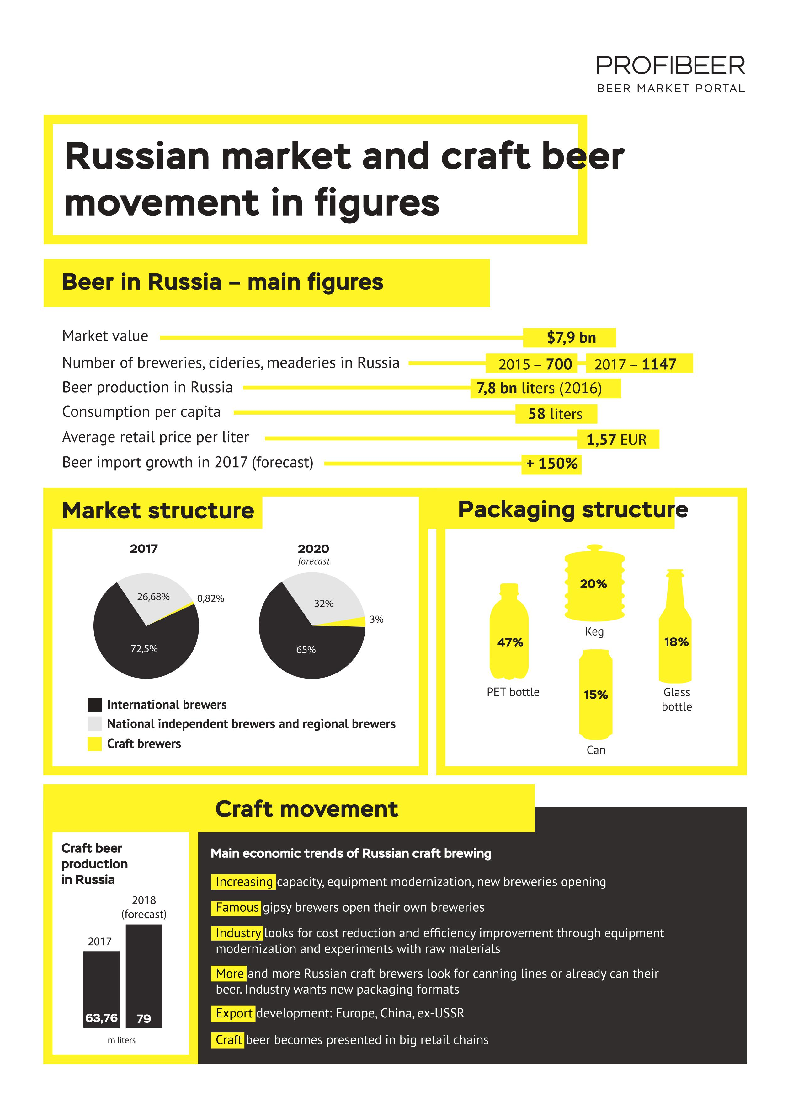 Russian beer market and craft beer movement in figures